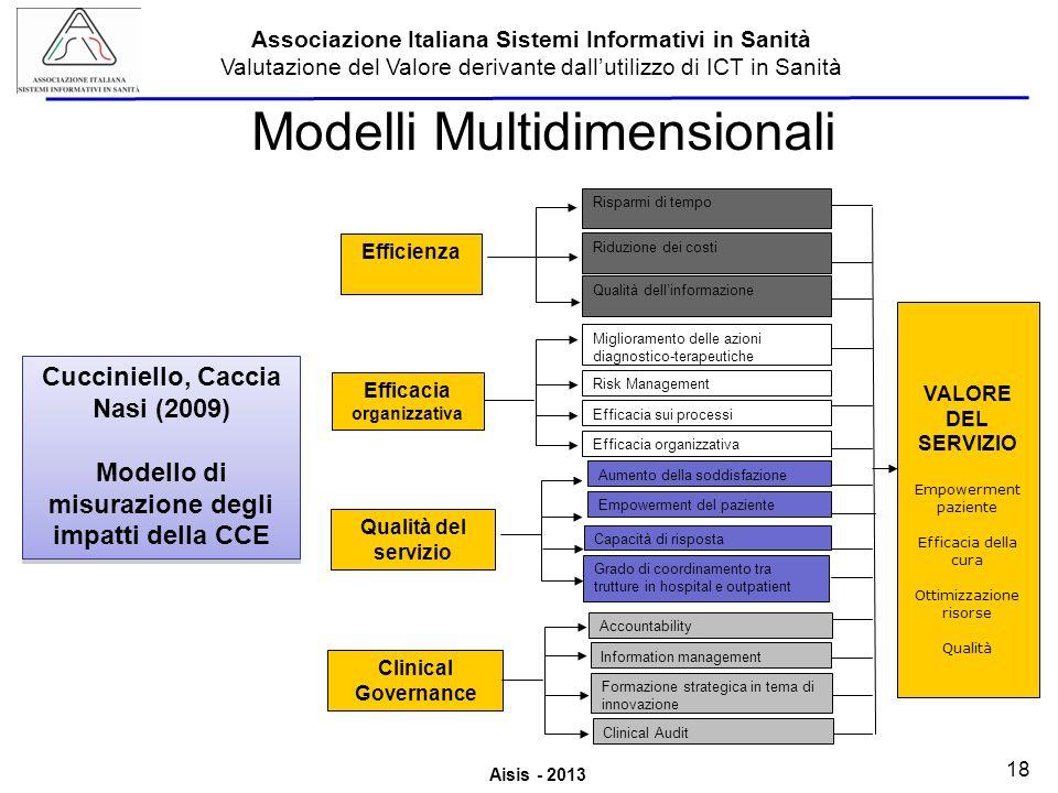 Modelli Multidimensionali
