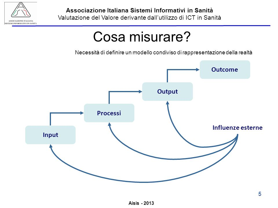 Cosa misurare Outcome Output Processi Influenze esterne Input