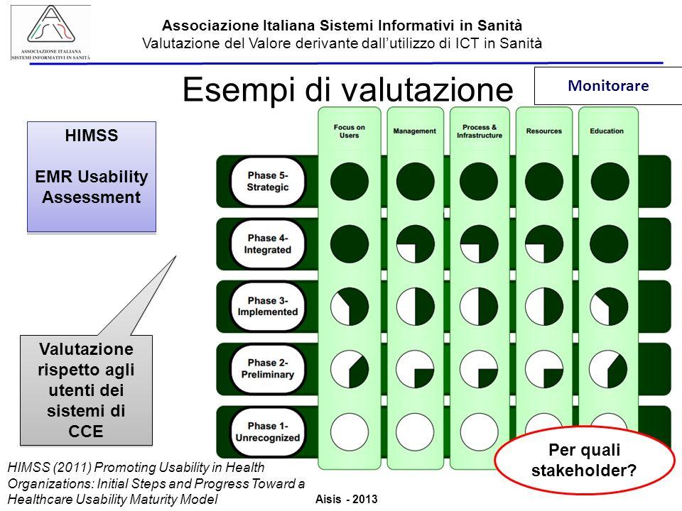 Esempi di valutazione Monitorare HIMSS EMR Usability Assessment