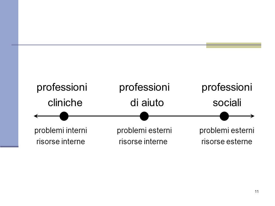 professioni professioni professioni cliniche di aiuto sociali
