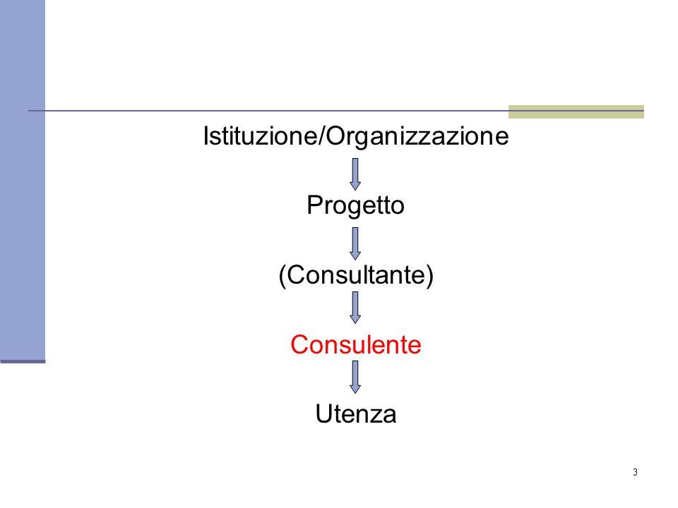 Istituzione/Organizzazione