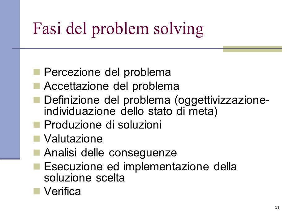 Fasi del problem solving