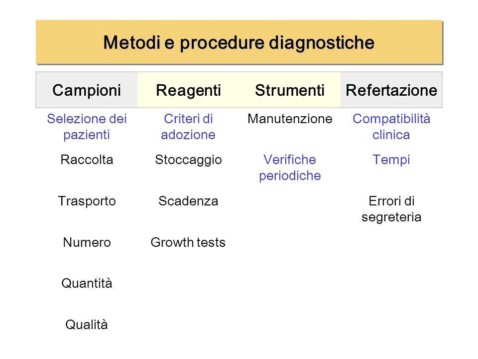 Metodi e procedure diagnostiche