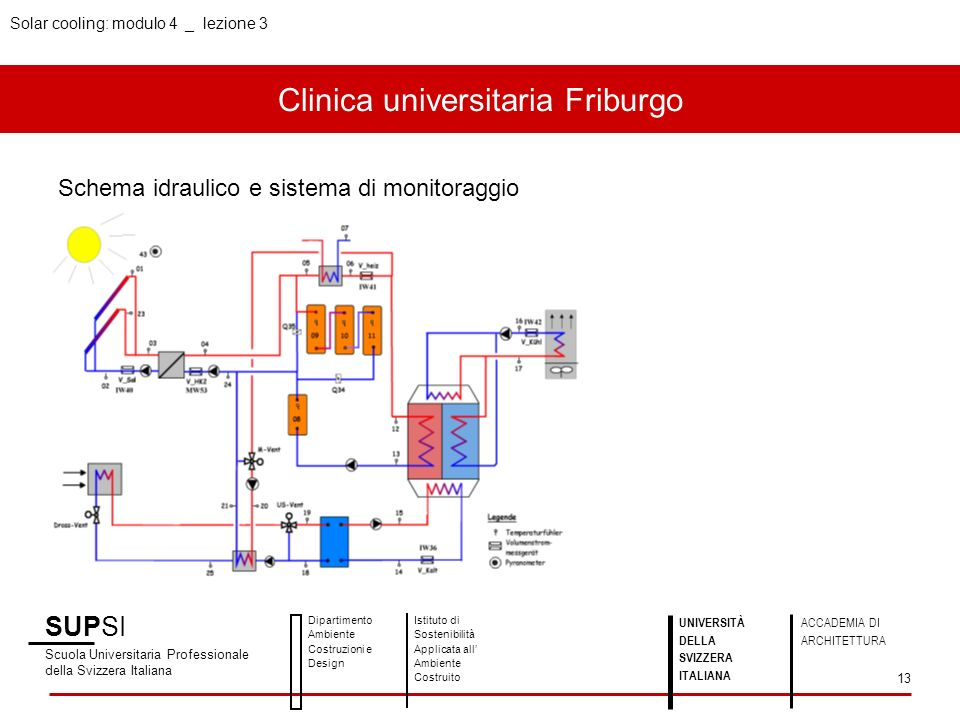 Clinica universitaria Friburgo