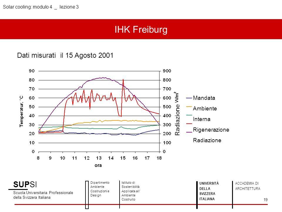 IHK Freiburg SUPSI Dati misurati il 15 Agosto 2001 Mandata Ambiente