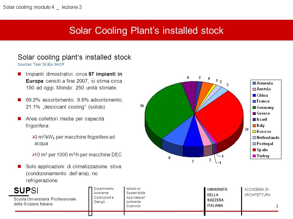 Solar Cooling Plant's installed stock