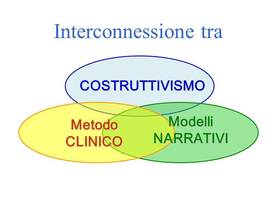 Interconnessione tra COSTRUTTIVISMO Modelli NARRATIVI Metodo CLINICO