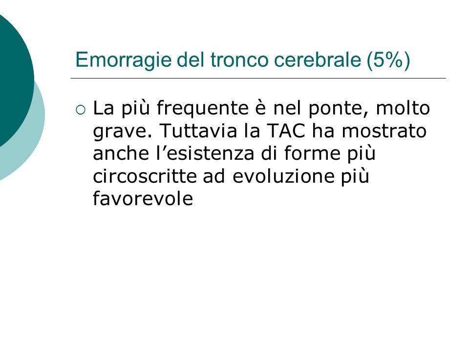 Emorragie del tronco cerebrale (5%)