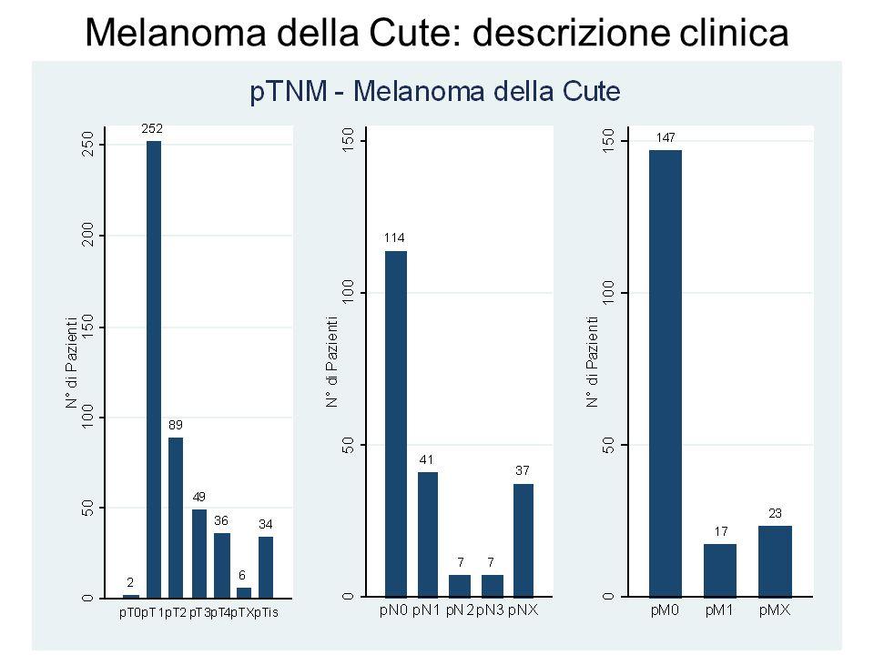 Melanoma della Cute: descrizione clinica