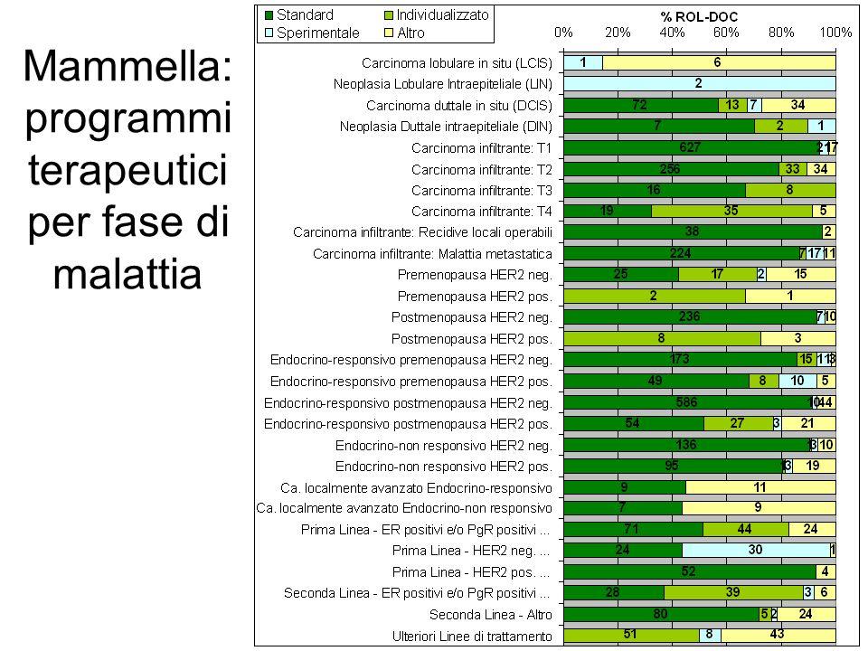 Mammella: programmi terapeutici per fase di malattia