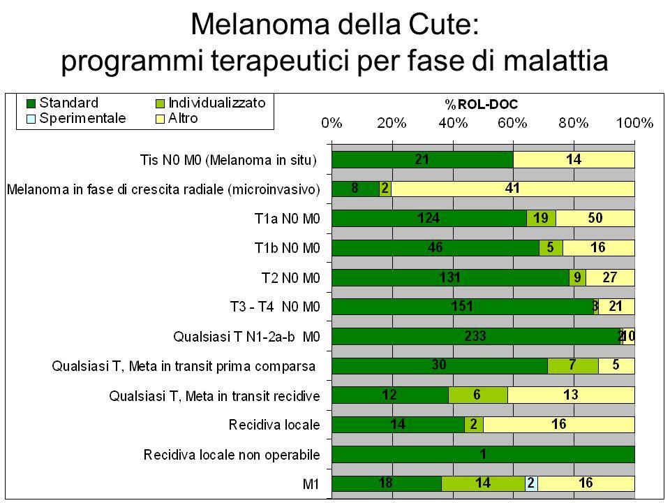 Melanoma della Cute: programmi terapeutici per fase di malattia