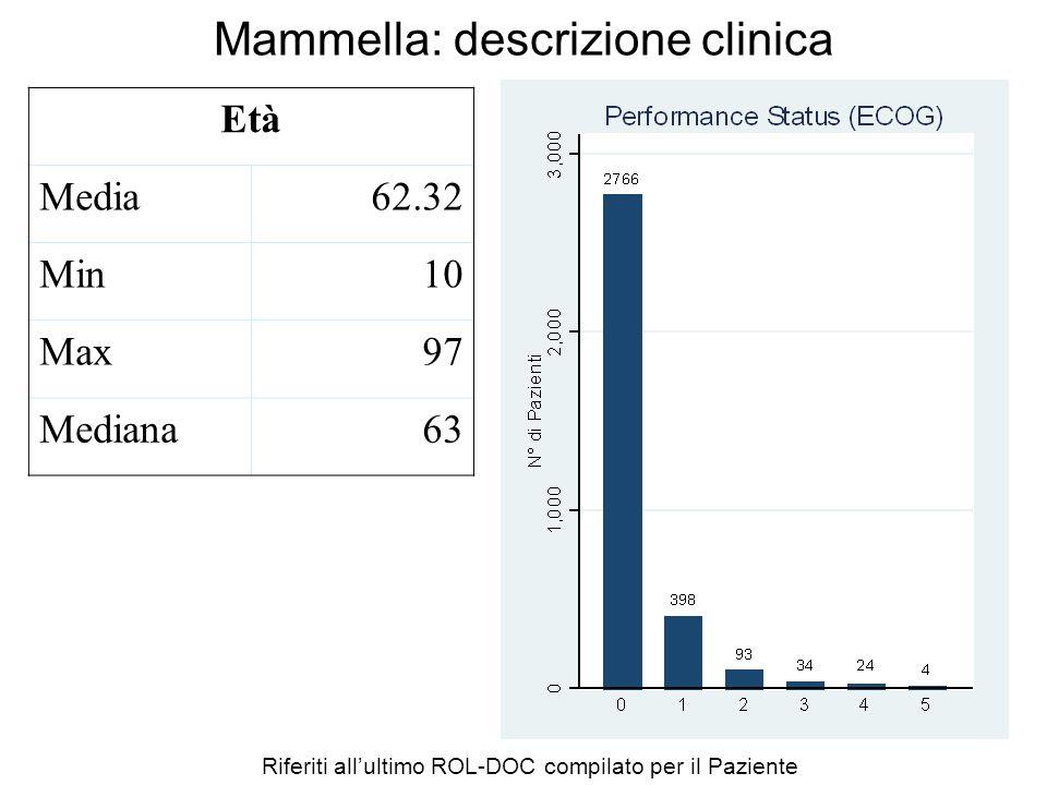Mammella: descrizione clinica