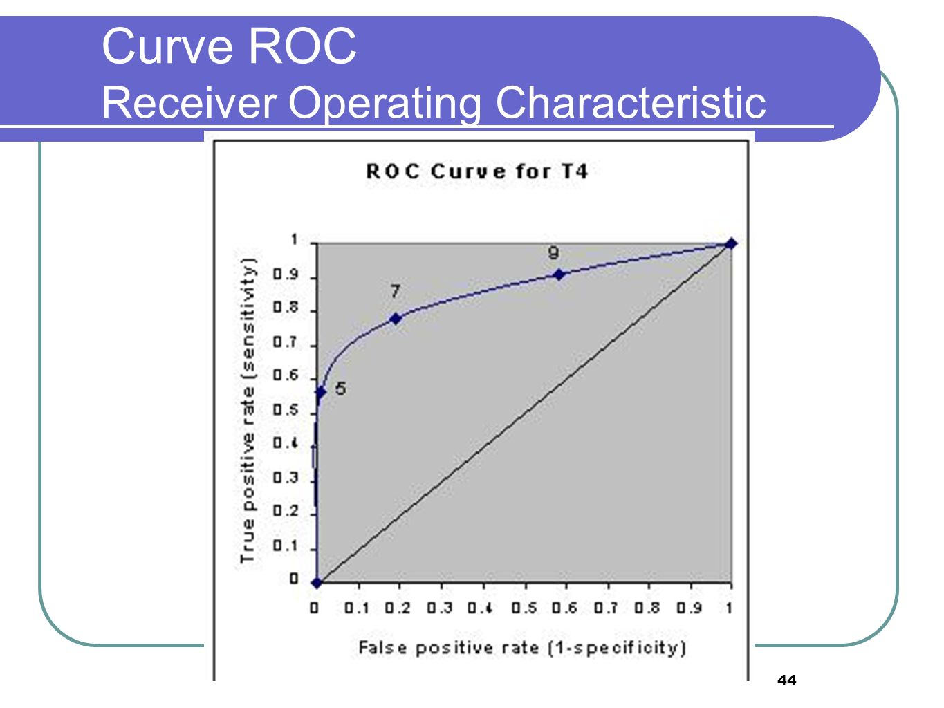 Curve ROC Receiver Operating Characteristic