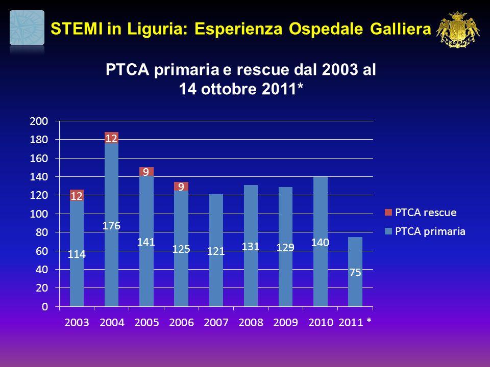 PTCA primaria e rescue dal 2003 al 14 ottobre 2011*