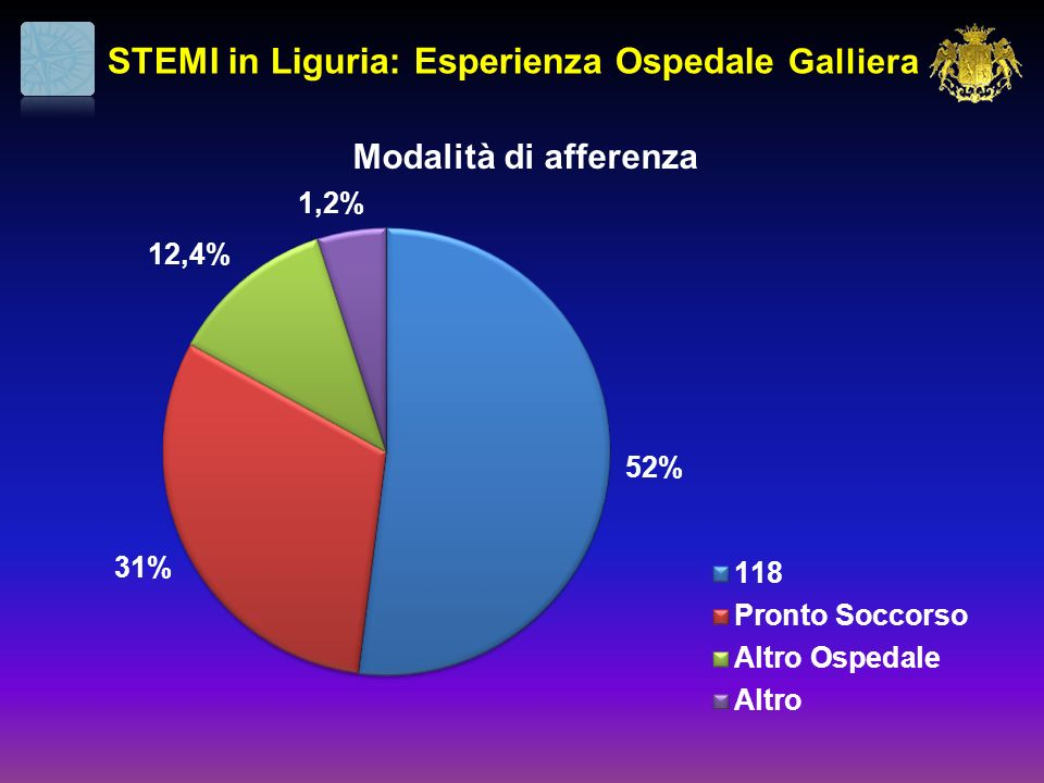 STEMI in Liguria: Esperienza Ospedale Galliera