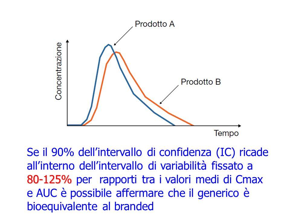 Se il 90% dell'intervallo di confidenza (IC) ricade all'interno dell'intervallo di variabilità fissato a 80-125% per rapporti tra i valori medi di Cmax e AUC è possibile affermare che il generico è bioequivalente al branded