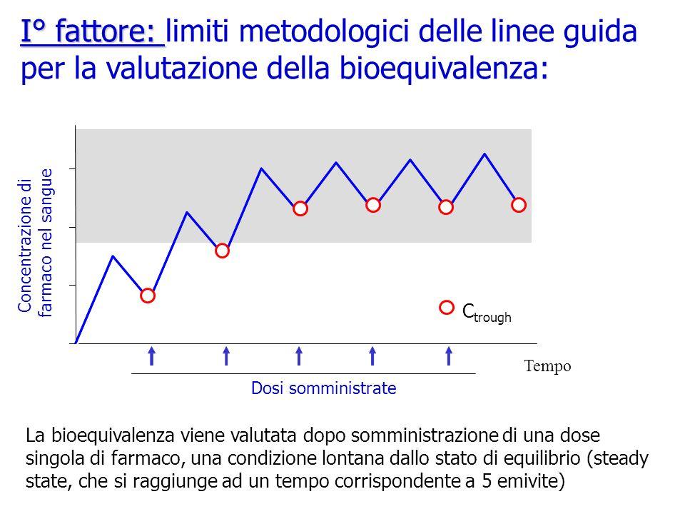 I° fattore: limiti metodologici delle linee guida per la valutazione della bioequivalenza: