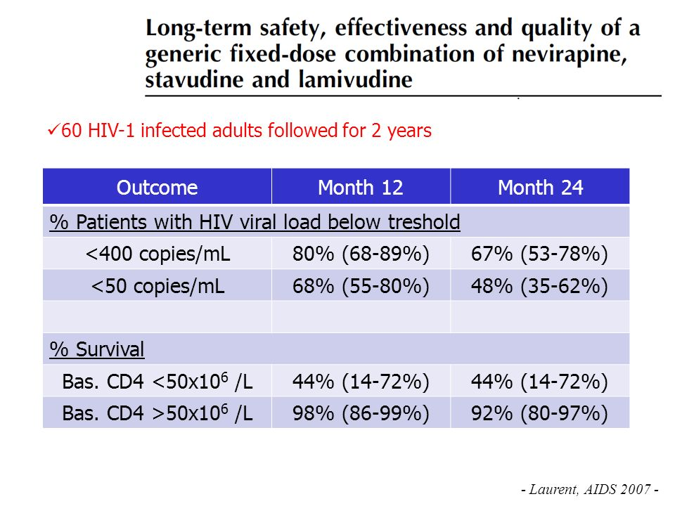 % Patients with HIV viral load below treshold <400 copies/mL