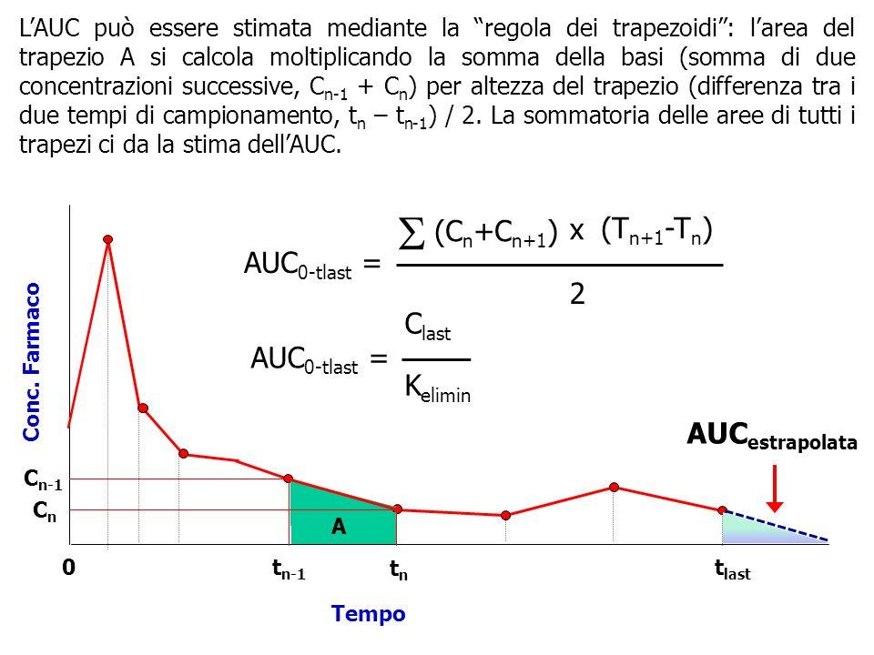 S (Cn+Cn+1) x (Tn+1-Tn) AUC0-tlast = 2 Clast AUC0-tlast = Kelimin
