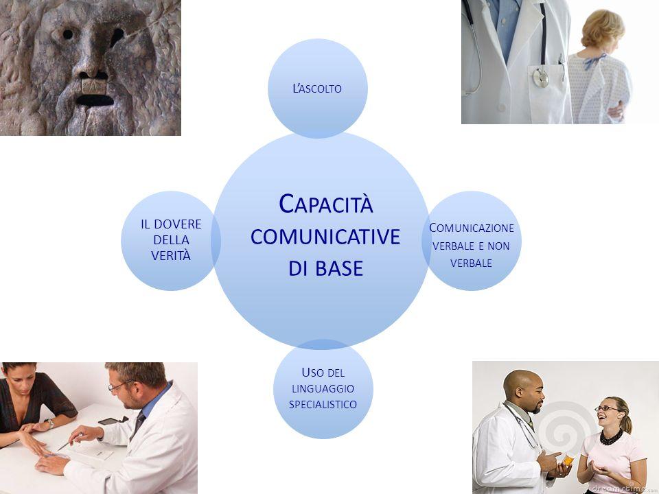 Capacità comunicative di base