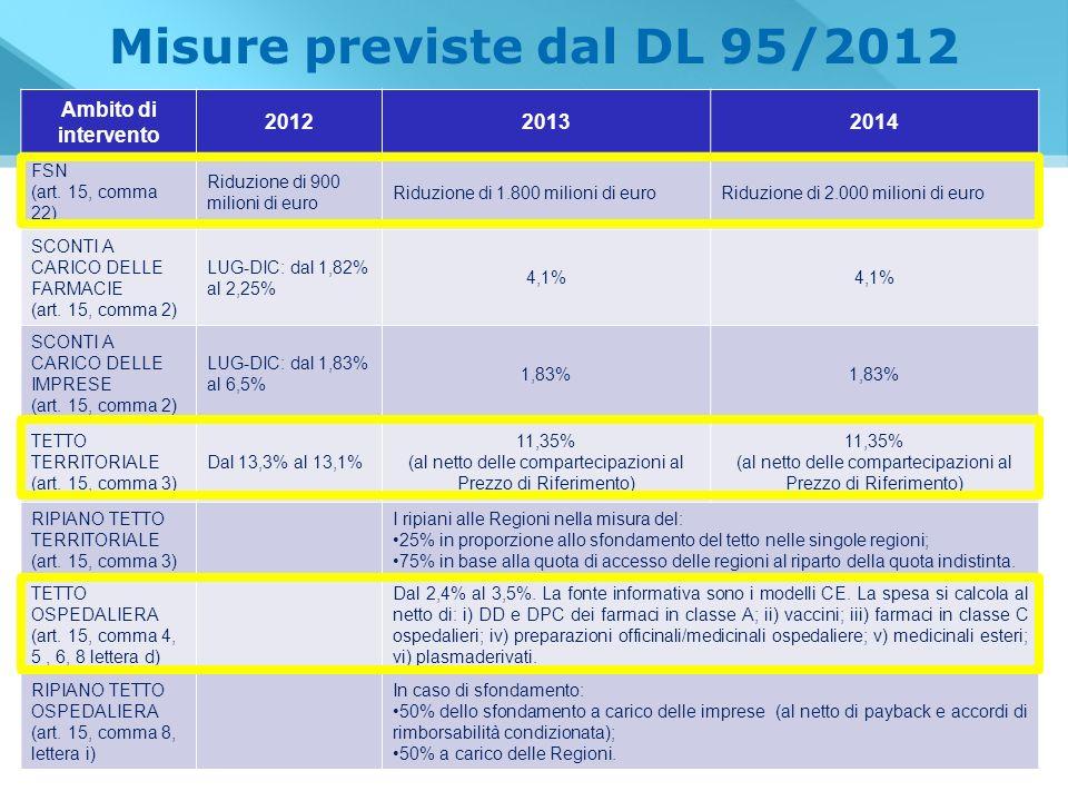 Misure previste dal DL 95/2012