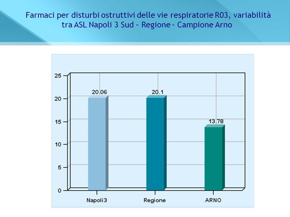 tra ASL Napoli 3 Sud – Regione – Campione Arno