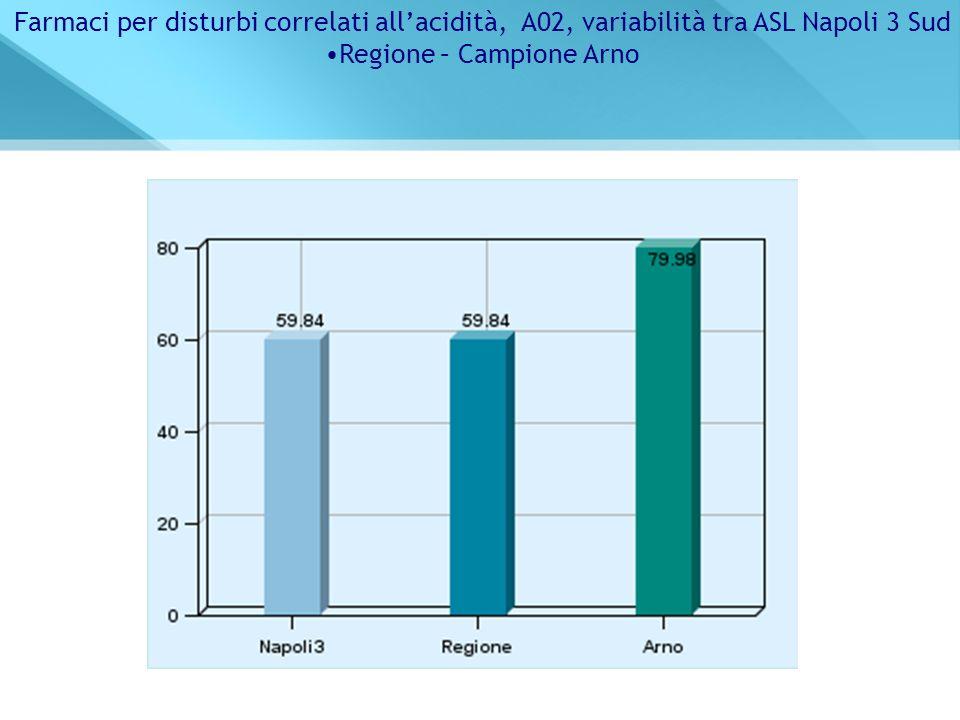 Regione – Campione Arno