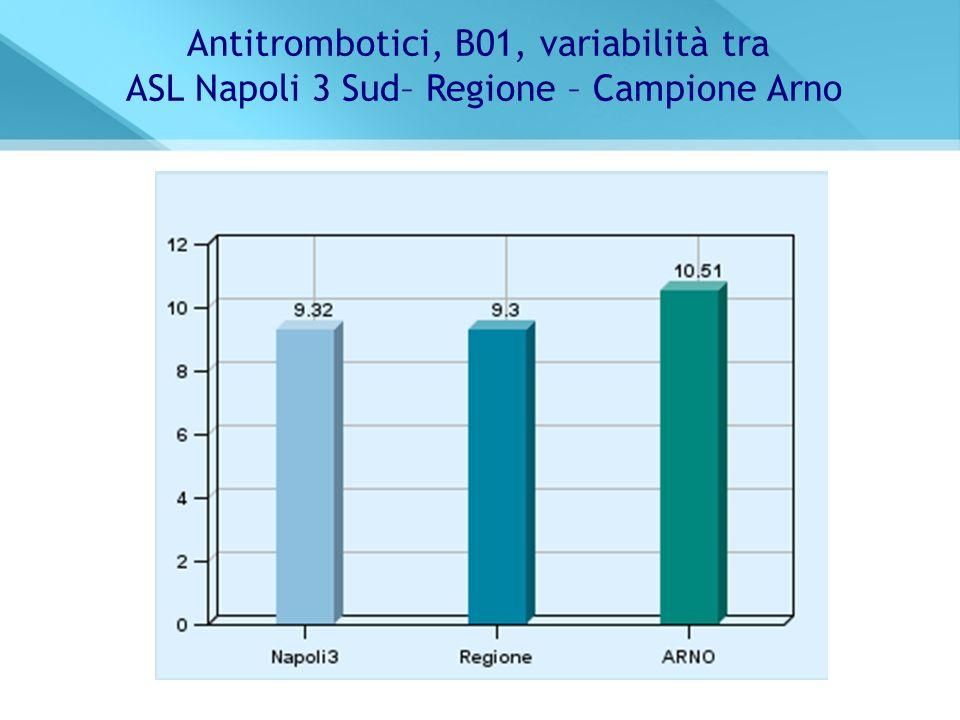 Antitrombotici, B01, variabilità tra