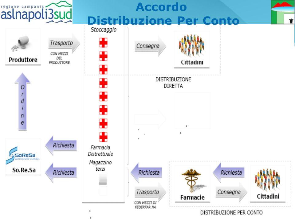 Distribuzione Per Conto