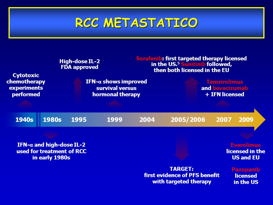 RCC METASTATICO Sorafenib: first targeted therapy licensed in the US.5 Sunitinib followed, then both licensed in the EU.