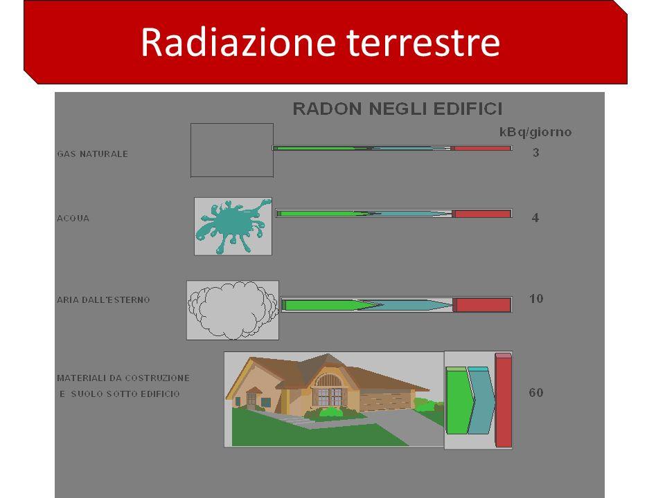 Radiazione terrestre