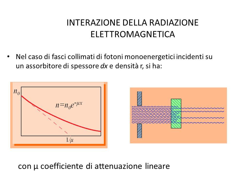 INTERAZIONE DELLA RADIAZIONE ELETTROMAGNETICA