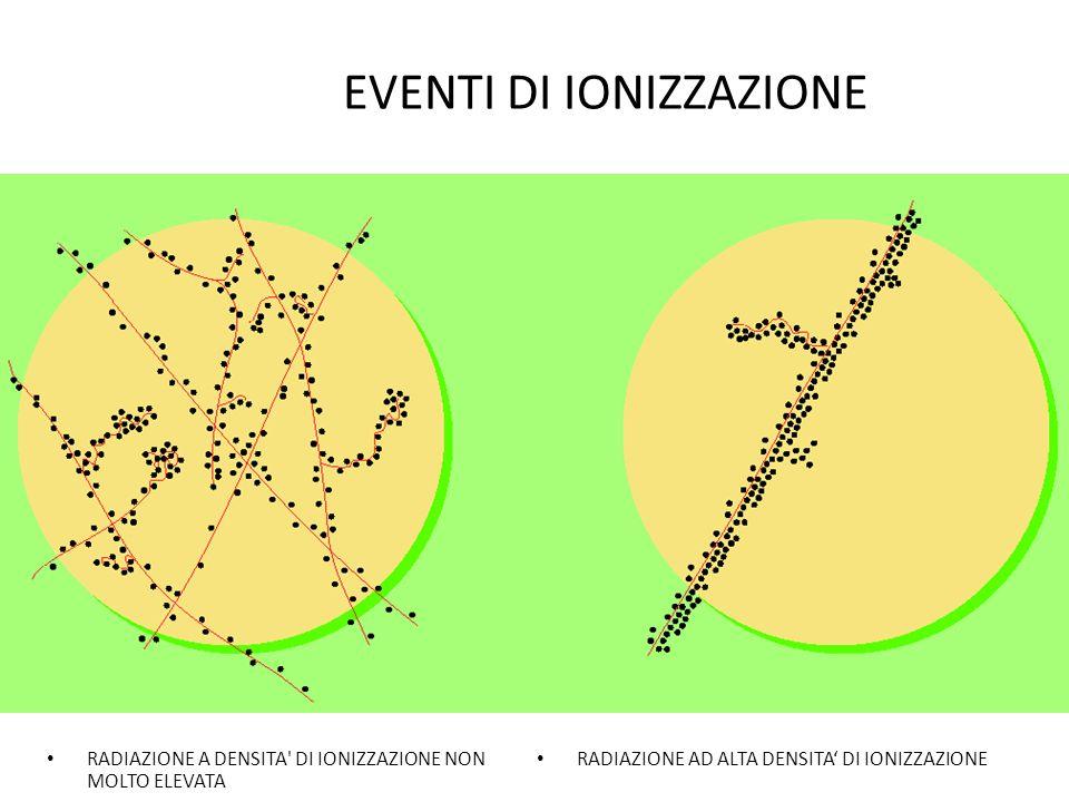 EVENTI DI IONIZZAZIONE