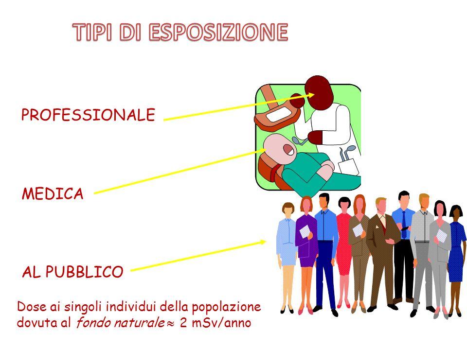 TIPI DI ESPOSIZIONE PROFESSIONALE MEDICA AL PUBBLICO