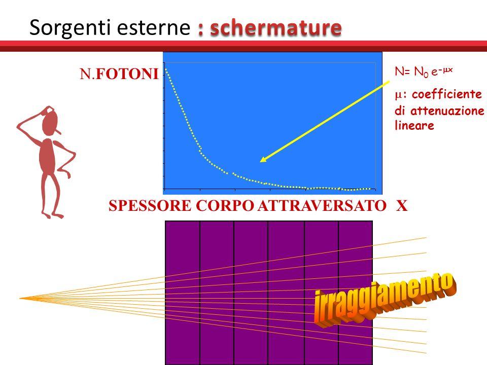 SPESSORE CORPO ATTRAVERSATO X