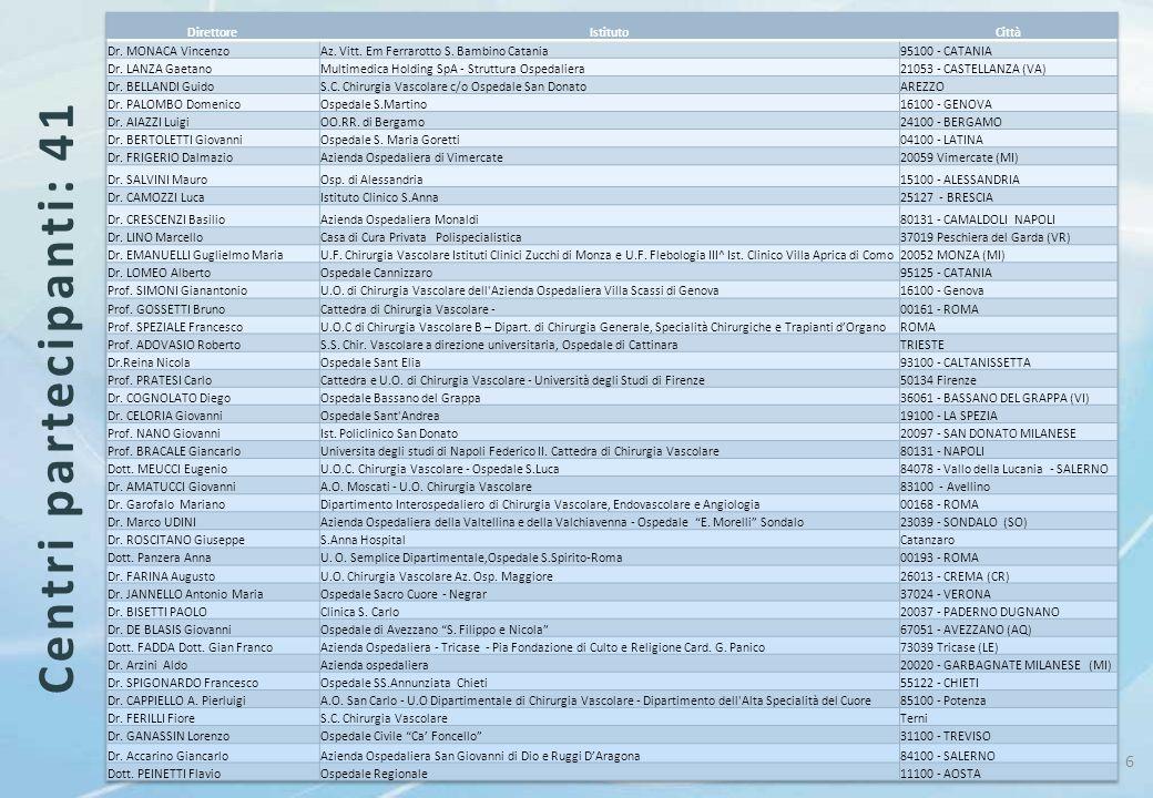 Centri partecipanti: 41 Direttore Istituto Città Dr. MONACA Vincenzo