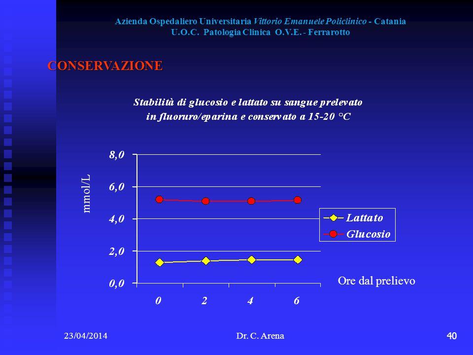 CONSERVAZIONE mmol/L Ore dal prelievo