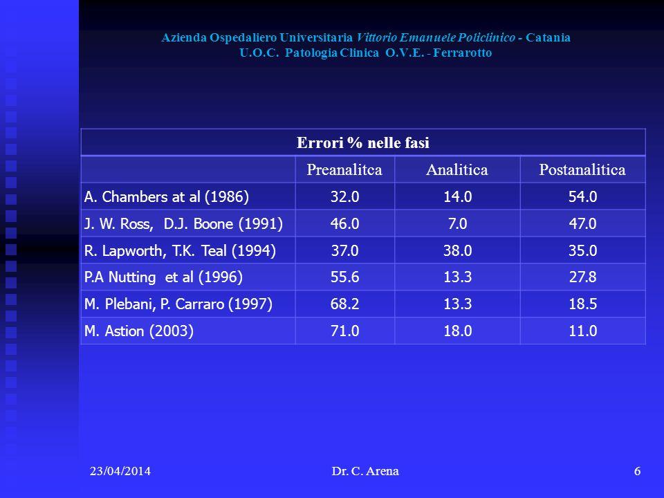 Errori % nelle fasi Preanalitca Analitica Postanalitica