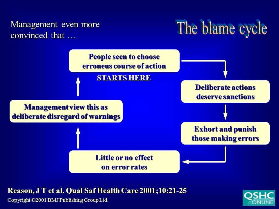 The blame cycle Management even more convinced that …