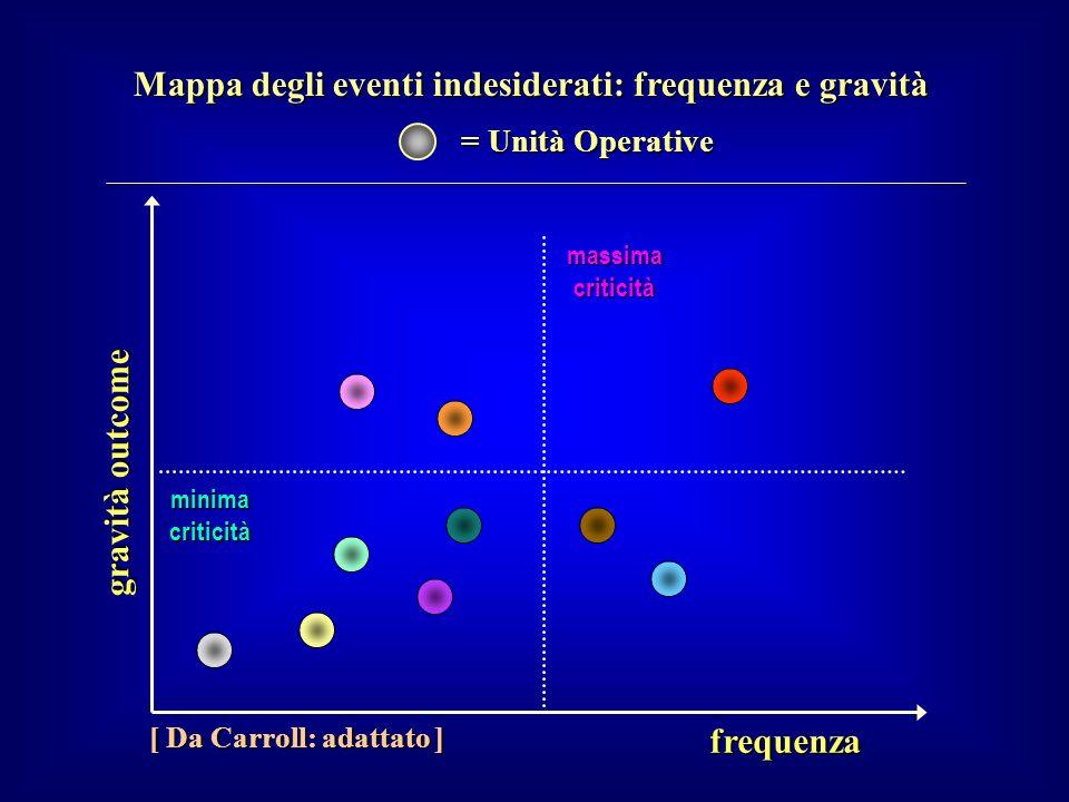 Mappa degli eventi indesiderati: frequenza e gravità