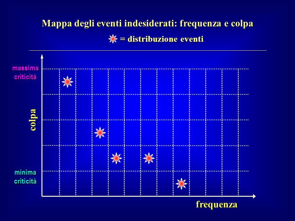 Mappa degli eventi indesiderati: frequenza e colpa