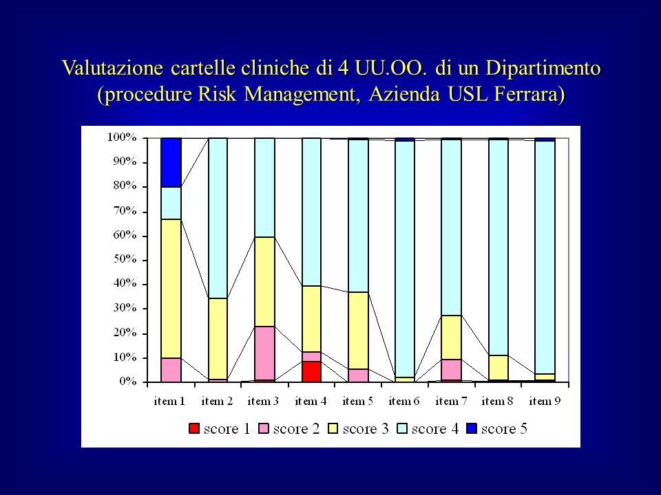 Valutazione cartelle cliniche di 4 UU.OO. di un Dipartimento