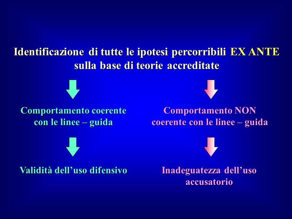 Identificazione di tutte le ipotesi percorribili EX ANTE sulla base di teorie accreditate