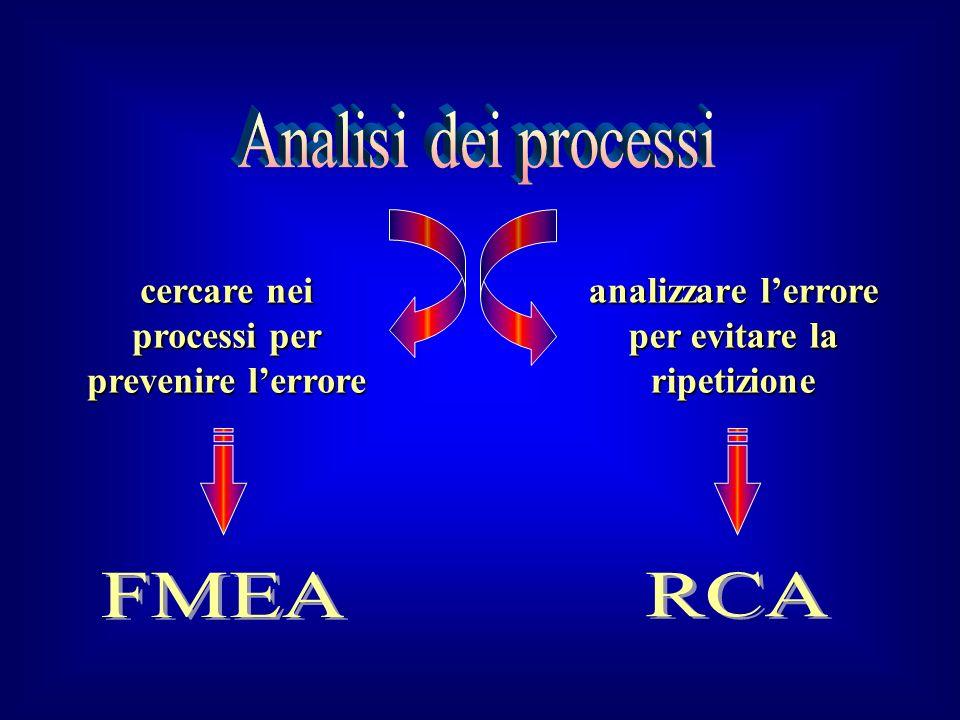 Analisi dei processi FMEA RCA