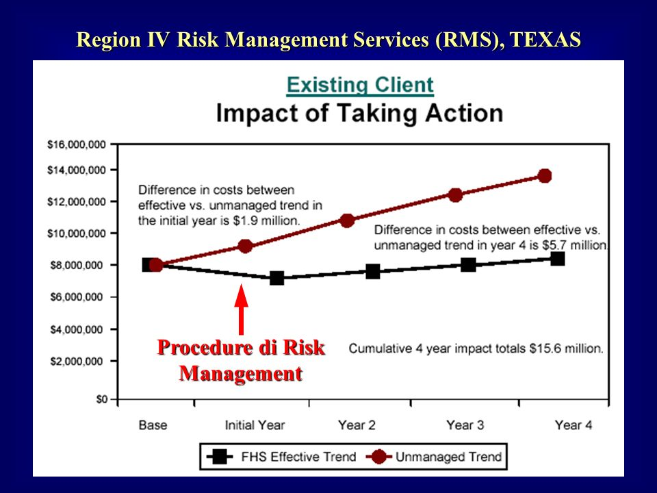 Region IV Risk Management Services (RMS), TEXAS