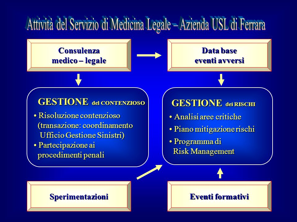 Attività del Servizio di Medicina Legale – Azienda USL di Ferrara