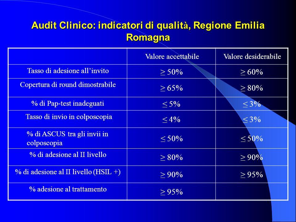 Audit Clinico: indicatori di qualità, Regione Emilia Romagna