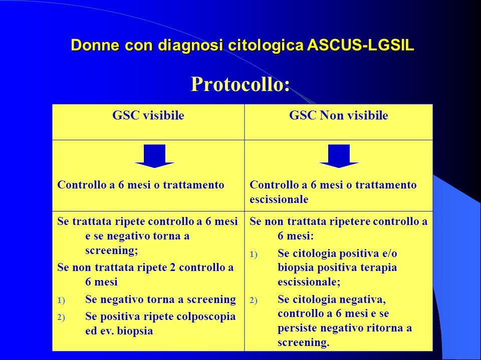 Donne con diagnosi citologica ASCUS-LGSIL