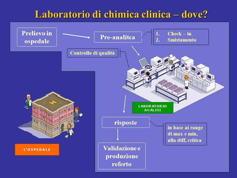 Laboratorio di chimica clinica – dove