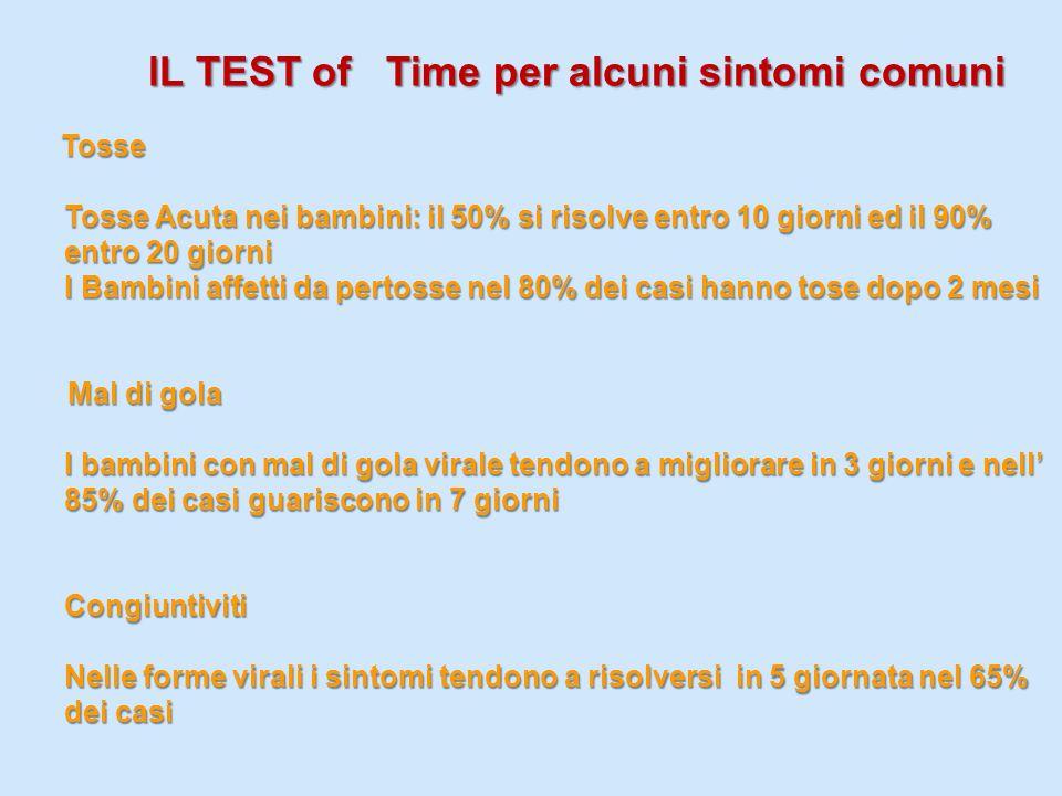 lL TEST of Time per alcuni sintomi comuni